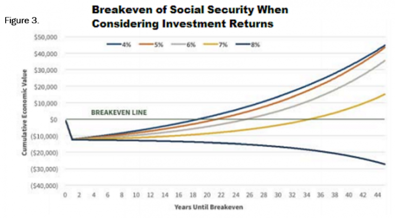 Social security investment returns