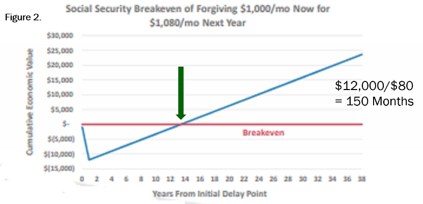 Determining social security income fig-2