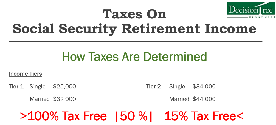 Determining social security income fig-4