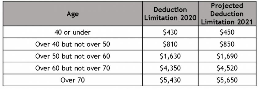 Long-term care insurance tax dedications - HSA chart limits