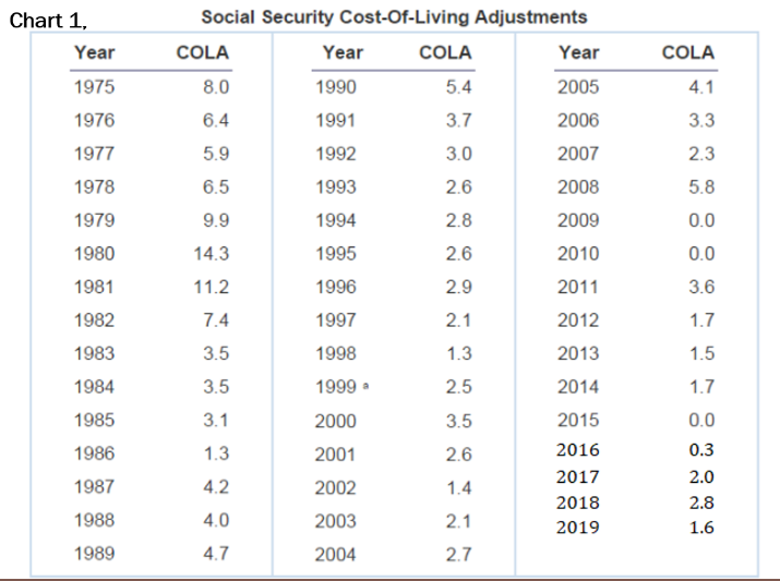 Determining social security income fig-3
