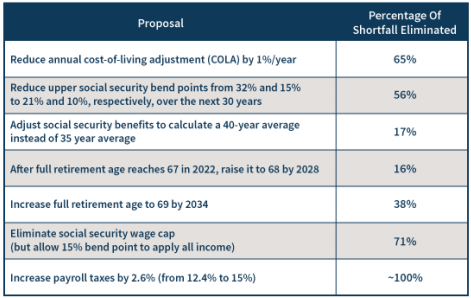 What is the Future of Social Security and Ways They Can Fix It image -6